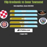 Filip Krovinovic vs Conor Townsend h2h player stats