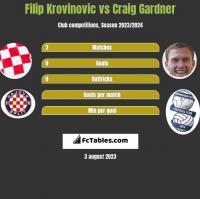 Filip Krovinovic vs Craig Gardner h2h player stats