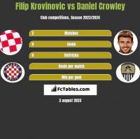 Filip Krovinovic vs Daniel Crowley h2h player stats