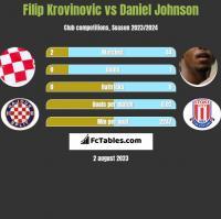 Filip Krovinovic vs Daniel Johnson h2h player stats