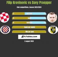 Filip Krovinovic vs Davy Proepper h2h player stats