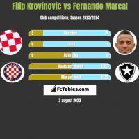 Filip Krovinovic vs Fernando Marcal h2h player stats