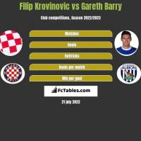 Filip Krovinovic vs Gareth Barry h2h player stats