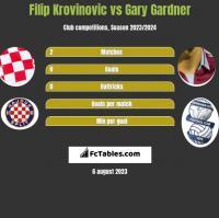 Filip Krovinovic vs Gary Gardner h2h player stats