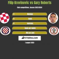 Filip Krovinovic vs Gary Roberts h2h player stats