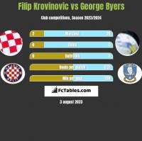 Filip Krovinovic vs George Byers h2h player stats
