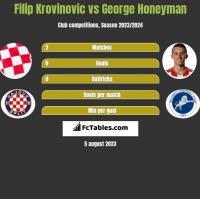 Filip Krovinovic vs George Honeyman h2h player stats