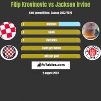 Filip Krovinovic vs Jackson Irvine h2h player stats