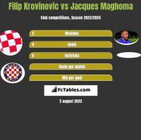 Filip Krovinovic vs Jacques Maghoma h2h player stats