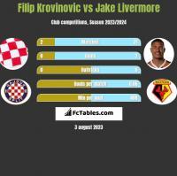 Filip Krovinovic vs Jake Livermore h2h player stats