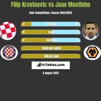 Filip Krovinovic vs Joao Moutinho h2h player stats