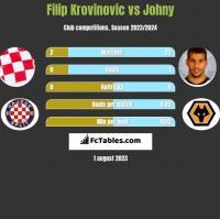 Filip Krovinovic vs Johny h2h player stats