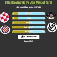Filip Krovinovic vs Jon Miguel Toral h2h player stats