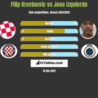 Filip Krovinovic vs Jose Izquierdo h2h player stats