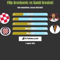 Filip Krovinovic vs Kamil Grosicki h2h player stats