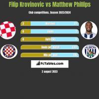 Filip Krovinovic vs Matthew Phillips h2h player stats