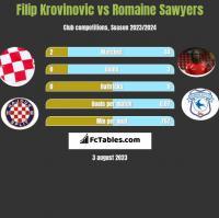 Filip Krovinovic vs Romaine Sawyers h2h player stats