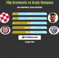 Filip Krovinovic vs Grady Diangana h2h player stats