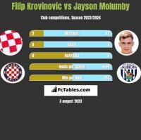Filip Krovinovic vs Jayson Molumby h2h player stats