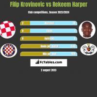 Filip Krovinovic vs Rekeem Harper h2h player stats