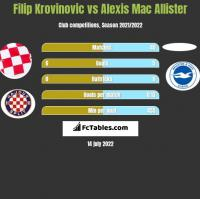 Filip Krovinovic vs Alexis Mac Allister h2h player stats