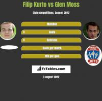 Filip Kurto vs Glen Moss h2h player stats