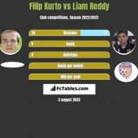 Filip Kurto vs Liam Reddy h2h player stats