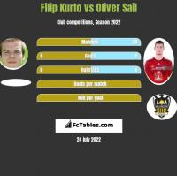 Filip Kurto vs Oliver Sail h2h player stats