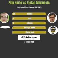 Filip Kurto vs Stefan Marinovic h2h player stats