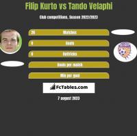 Filip Kurto vs Tando Velaphi h2h player stats