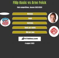 Filip Kusic vs Arne Feick h2h player stats