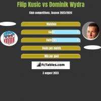 Filip Kusic vs Dominik Wydra h2h player stats