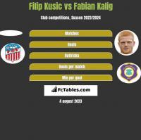 Filip Kusic vs Fabian Kalig h2h player stats
