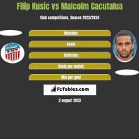 Filip Kusic vs Malcolm Cacutalua h2h player stats