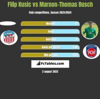 Filip Kusic vs Marnon-Thomas Busch h2h player stats