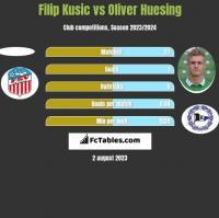 Filip Kusic vs Oliver Huesing h2h player stats
