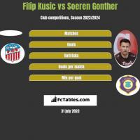 Filip Kusic vs Soeren Gonther h2h player stats