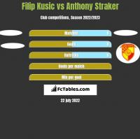 Filip Kusic vs Anthony Straker h2h player stats