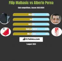 Filip Malbasic vs Alberto Perea h2h player stats