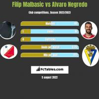 Filip Malbasić vs Alvaro Negredo h2h player stats