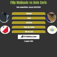 Filip Malbasic vs Ante Coric h2h player stats