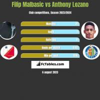 Filip Malbasic vs Anthony Lozano h2h player stats