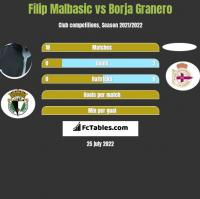 Filip Malbasic vs Borja Granero h2h player stats