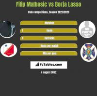 Filip Malbasić vs Borja Lasso h2h player stats