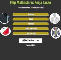 Filip Malbasic vs Borja Lasso h2h player stats