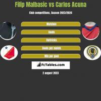 Filip Malbasic vs Carlos Acuna h2h player stats