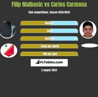 Filip Malbasić vs Carlos Carmona h2h player stats