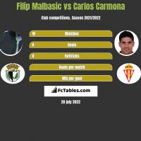 Filip Malbasic vs Carlos Carmona h2h player stats
