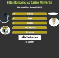 Filip Malbasic vs Carlos Valverde h2h player stats