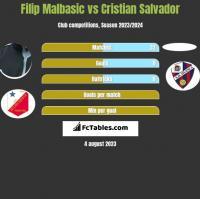 Filip Malbasić vs Cristian Salvador h2h player stats